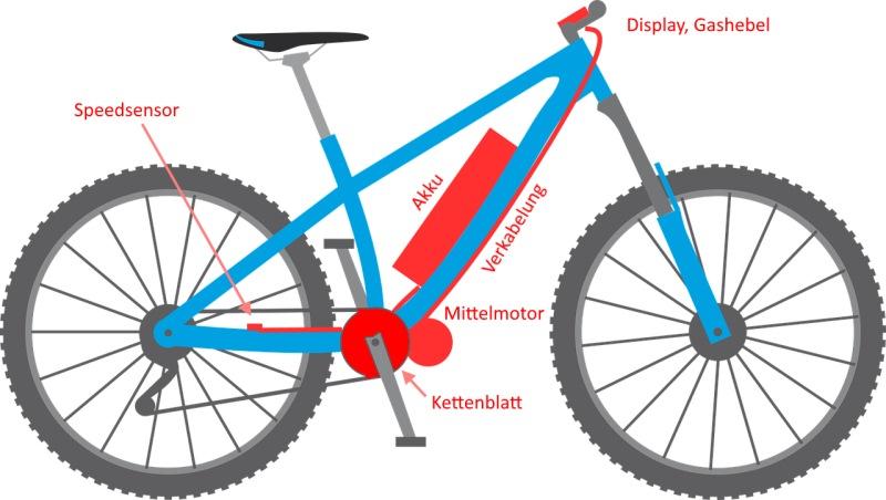 ebike-komponenten